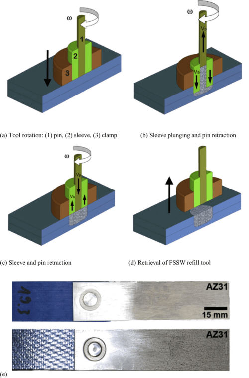 small resolution of schematic of the refill friction stir spot welding a through d after tier