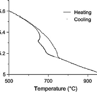 4140 steel phase diagram 2000 chrysler 300m engine sem micrographs of heat treated aisi a fine pearlite ferrite ultrasonic velocity curve in 1035 sample during heating and cooling 90