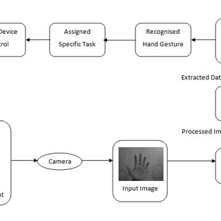 (PDF) Human Computer Interaction by Gesture Recognition
