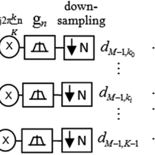 GFDM receiver block diagram. ADC: Analog to Digital
