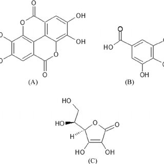Typical HPLC chromatograms of ascorbic acid (1), gallic