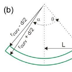 Fabrication process flow for Si-nc microdisk resonators