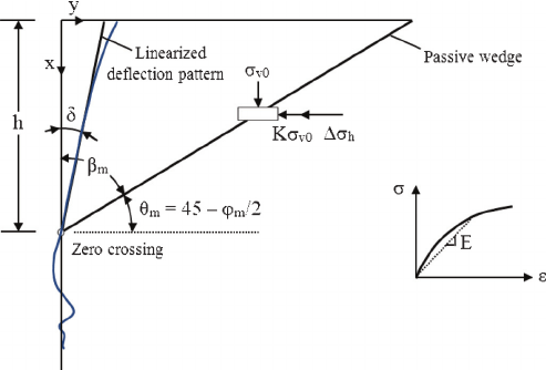 Deflection pattern of laterally loaded long pile and