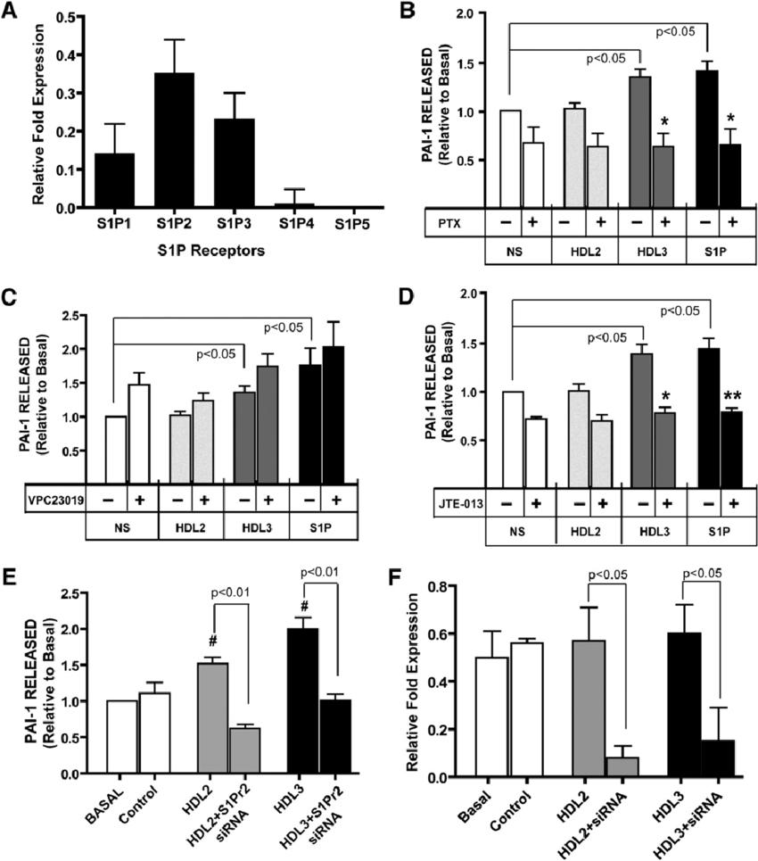 Relative abundance of S1P receptor subtype mRNA in 3T3-L1
