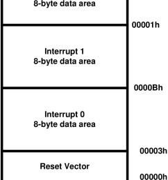 13 8051 interrupt priority [ 850 x 1146 Pixel ]