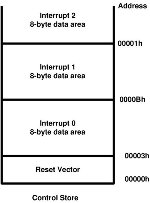 small resolution of 13 8051 interrupt priority