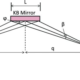 Schematic diagram showing the Betatron X-ray probe system