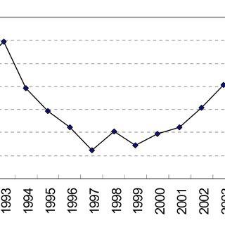 (PDF) Human capital as a determinant of FDI technology