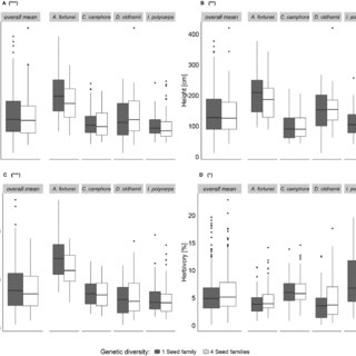 effect of genetic diversity on growth (A: stem diameter; B