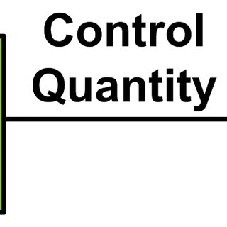 Input-output relationship in feedforward control system