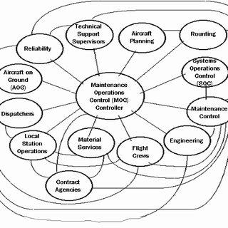 (PDF) Situation awareness in aircraft maintenance teams