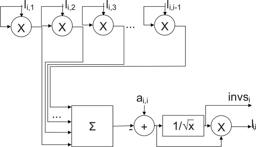 8: Computation of diagonal elements in cholesky block