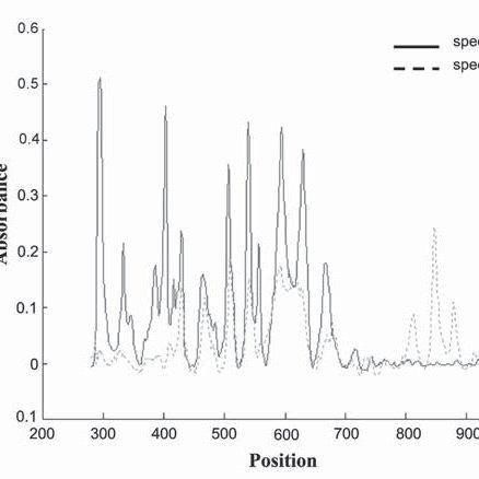 Raman spectra of a milk sample, with band assignment Raman