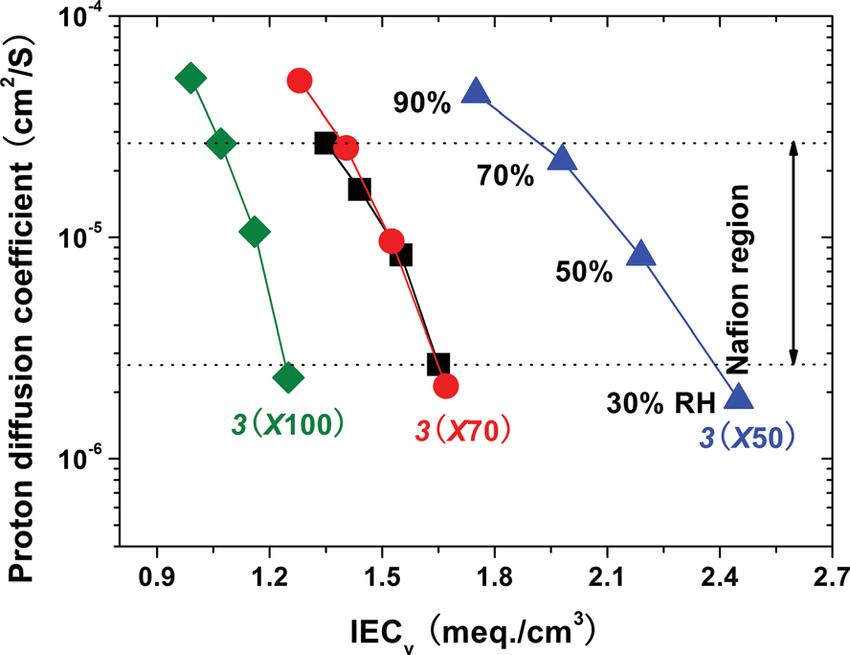 Proton diffusion coefficients of 3 and Nafion 112