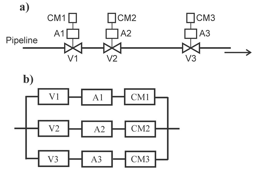 (a) A functional diagram of three valve blocks on a