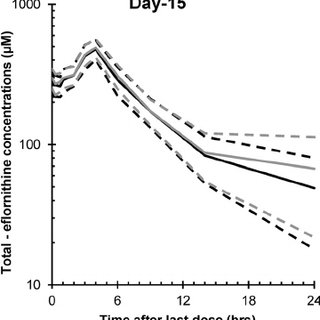Efficacy of the 10-day melarsoprol treatment schedule in