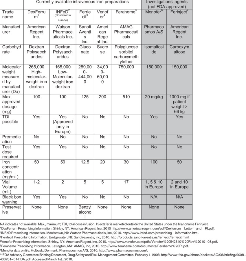IV iron preparations | Download Table