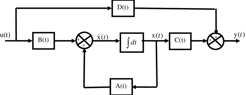 Block diagram of the linear, continuous-time control