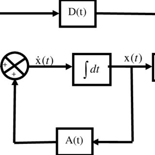 (PDF) Neural Network Modeling of a Tuned PID Controller
