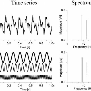 (PDF) Do's and don'ts in Fourier analysis of steady-state