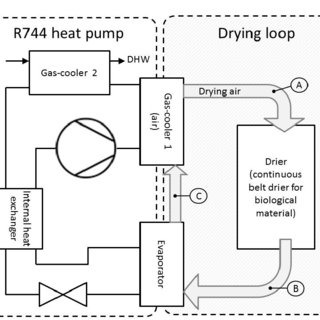 (PDF) PERFORMANCE SIMULATION OF A HEAT PUMP DRYING SYSTEM