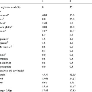 (PDF) Comparative performance of two rainbow trout strains