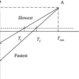 (PDF) Prediction diagrams for deterministic sea wave