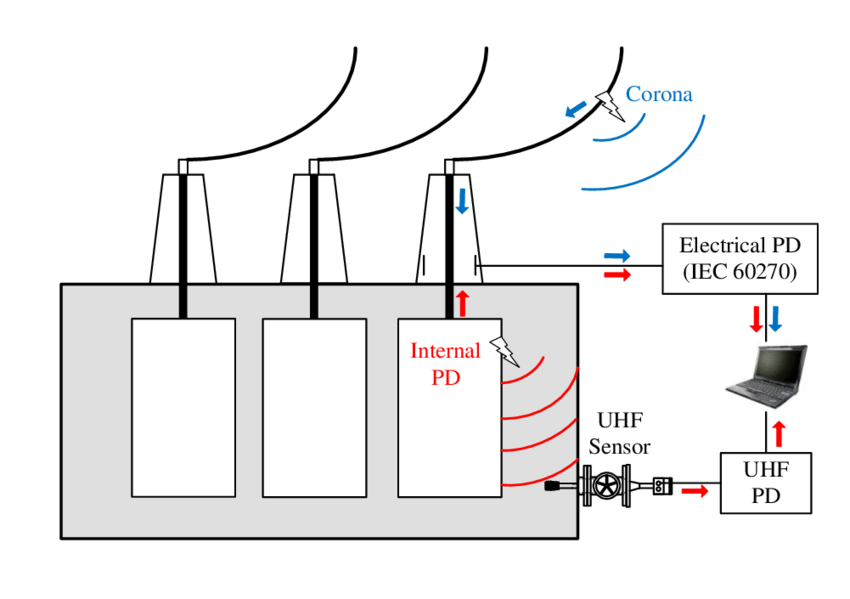 Schematic of Power Transformer with electrical and UHF PD