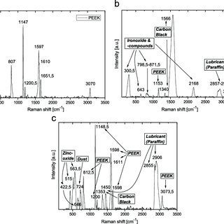 Raman spectra of (a) pure PEEK, (b) PEEK roll surface