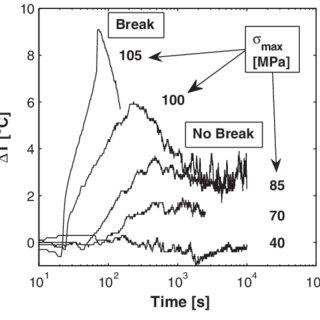 Dynamic mechanic analysis of fatigue test series 2