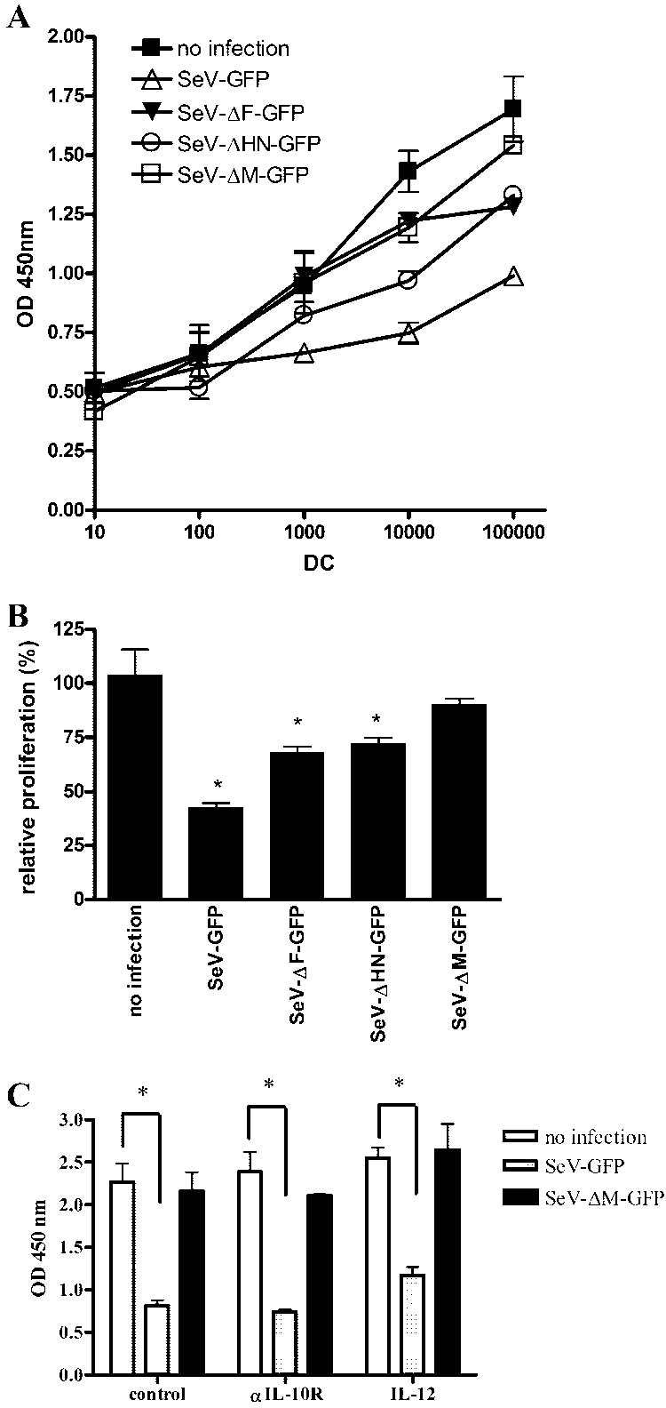 Regain of allostimulatory activity by using single gene
