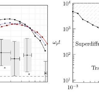 (Left) Mean distance fluctuations (equation (30), crosses