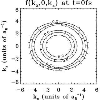 (PDF) Green's function description of momentum-orientation