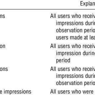 description of subgroups used for posterior predictive checks