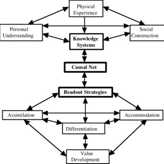 Conceptual framework of this study; concept map of