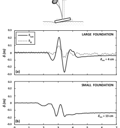 deck drift time histories recorded during centrifuge tests for table excitation with ricker 1hz pga  [ 850 x 1029 Pixel ]