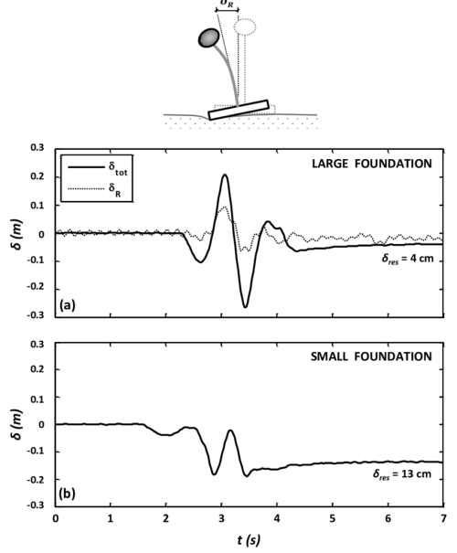 small resolution of deck drift time histories recorded during centrifuge tests for table excitation with ricker 1hz pga