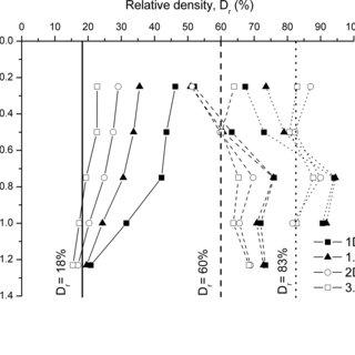 (PDF) CHD pile performance: part I