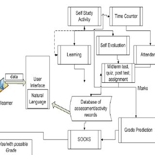 (PDF) Student Online Counseling Kernel System Based on