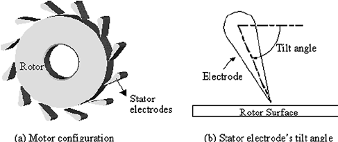 Rotor and stator configuration and stator electrode's tilt