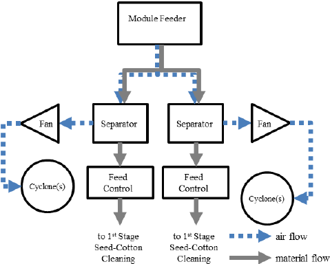 Schematic of split stream unloading system (gin C