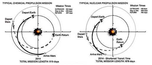 Mission Duration-Chemical versus Nuclear Propulsion