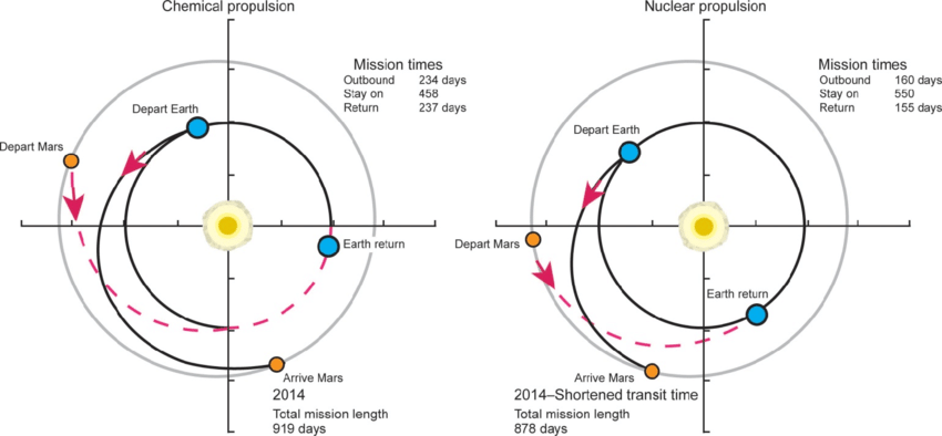 Mission duration: Chemical versus nuclear propulsion