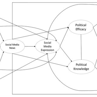 (PDF) Social media use and impact on political