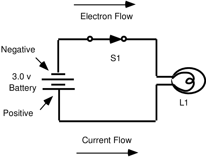 Schematic diagram of a simple flashlight. Electrons flow