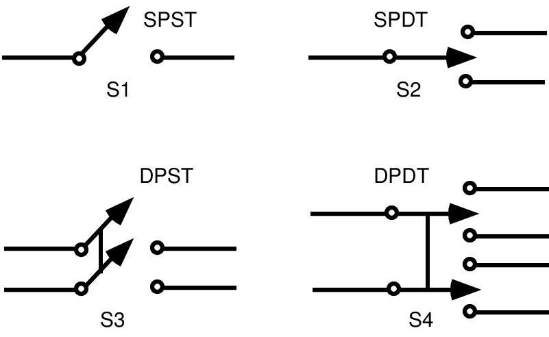 Schematic illustrations of four common switch functions