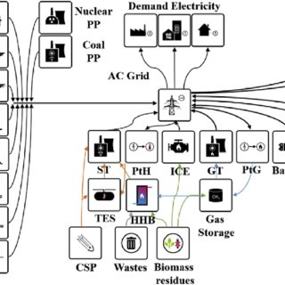 Block diagram of the LUT Energy System Transition model