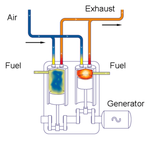 Schematic diagram of a diesel engine | Download Scientific