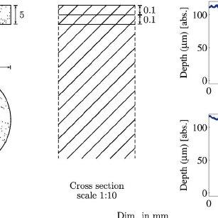 Rough aluminum sample specifications. The camera ROI of 64