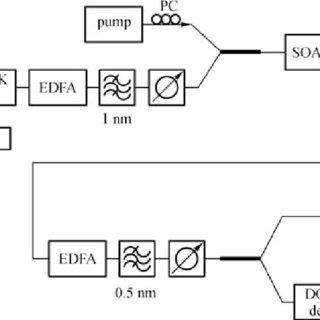 (PDF) 40 Gb/s NRZ-DQPSK data wavelength conversion with
